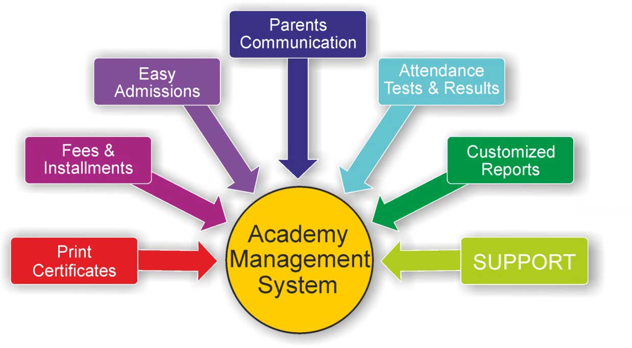 Academy Management